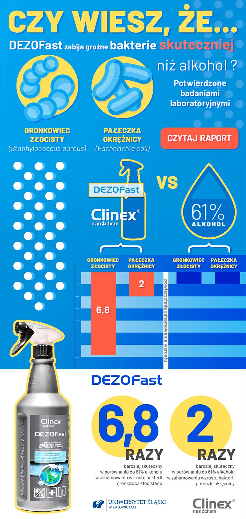 Infografika DEZOFast